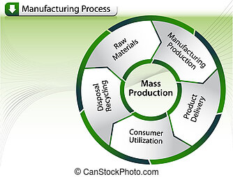 processo, fabricando, mapa