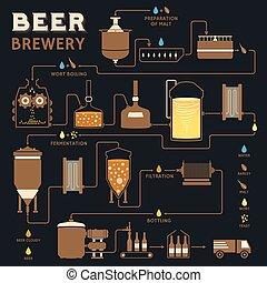 processo, fermentazione, fabbrica, produzione birra, ...