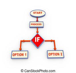 processo, fluxo, Mapa,  3D, condição, se