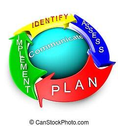 processo, gerência, aproximação, risco