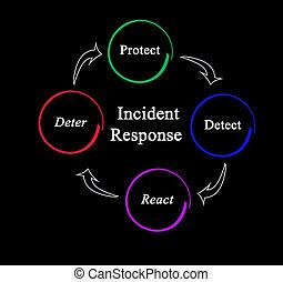 processo, incidente, risposta