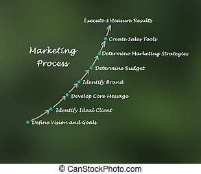 processo, marketing