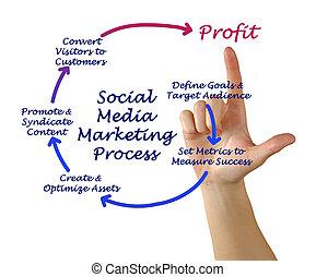processo, media, sociale, marketing