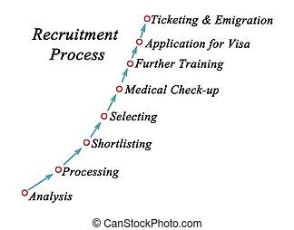 processo, reclutamento, otto, passi