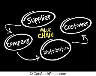 processus, étapes, valeur, chaîne