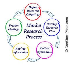 processus, étude de marché