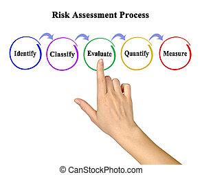 processus, évaluation, risque, composants