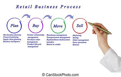 processus, affaires détail