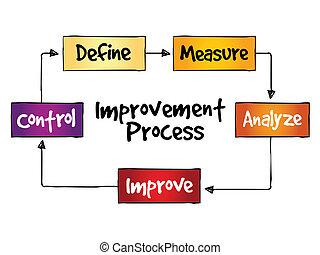 processus, amélioration