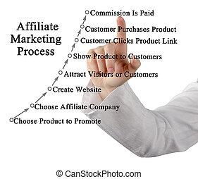 processus, commercialisation, affiliate