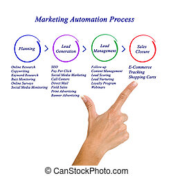 processus, commercialisation, automation