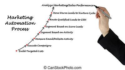 processus, commercialisation, automation