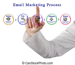 processus, commercialisation, email