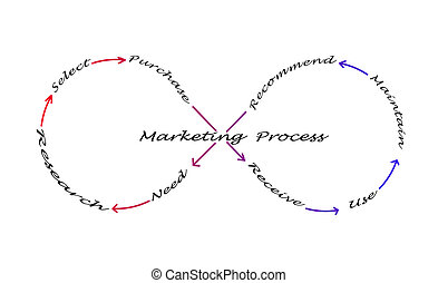 processus, commercialisation