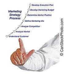 processus, commercialisation, stratégie