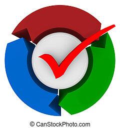 processus, complété, flèches, système, marque, chèque, procédure