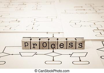 processus, concept, organigramme