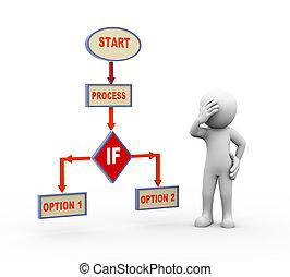 processus, couler, confondu, diagramme, homme, 3d