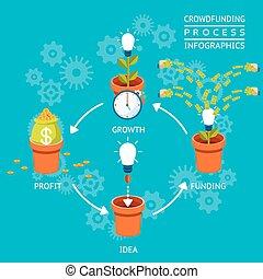 processus, crowdfunding, infographics