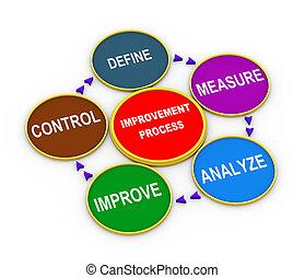 processus, cycle, 3d, amélioration