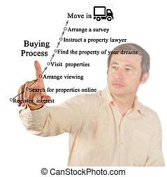 processus, de, maison, achat