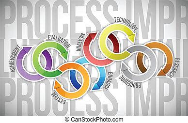 processus, diagramme, amélioration, illustration, cycle
