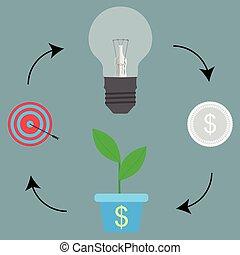 processus, idée, cible, cycle, but