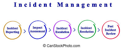 processus, incident, gestion