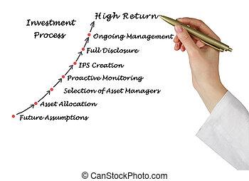 processus, investissement