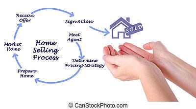 processus, maison, vente