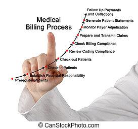 processus, monde médical, facturation