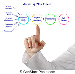 processus, plan marketing