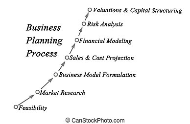 processus, planification, business