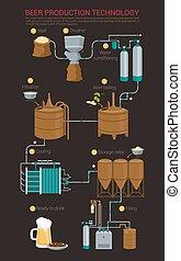 processus, production bière, infographic