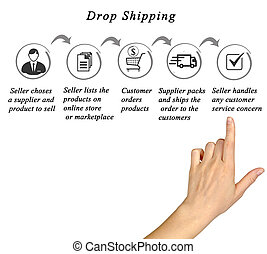processus, :seller, dropshipping, producteur