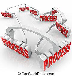 processus, système, étapes, mots, instructions, procédure, 3d
