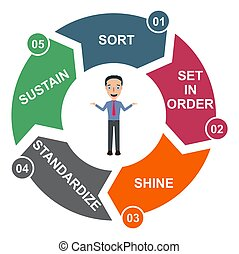 processus, vecteur, company., méthode, 5s, éclat, sorte, 5, standardize, ordre, soutenir, ensemble, concept