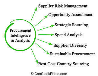 Procurement Intelligence & Analysis