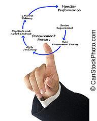procurement, processo