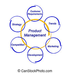 prodotto, amministrazione