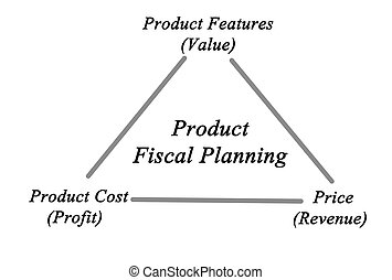 product, fiscaal, planning
