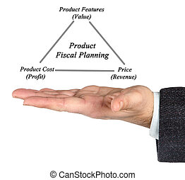 Product Fiscal Planning