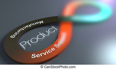 Product Lifecycle concept animation background.