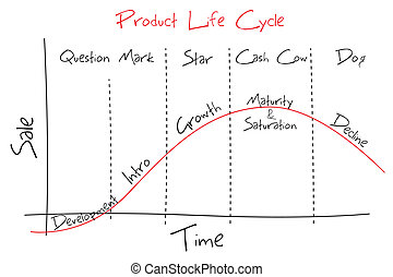 illustration of graph showing product lifecycle and BCG graph