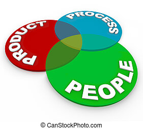 Product Lifecycle Planning Venn Diagram - People, Process -...