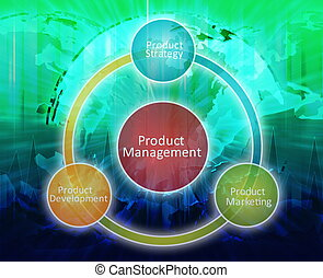 Product management business diagram