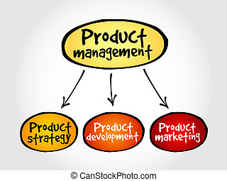 Product management mind map