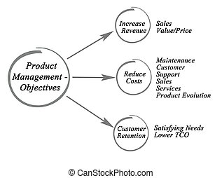 Product Management - Objectives