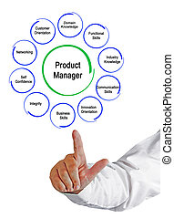Product Manager Functions