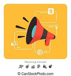 product, marketing, prijs, 4p, malen, vermalen, plek, bevordering